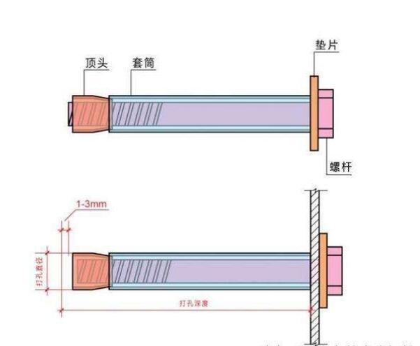 如何安装和使用金属膨胀螺栓